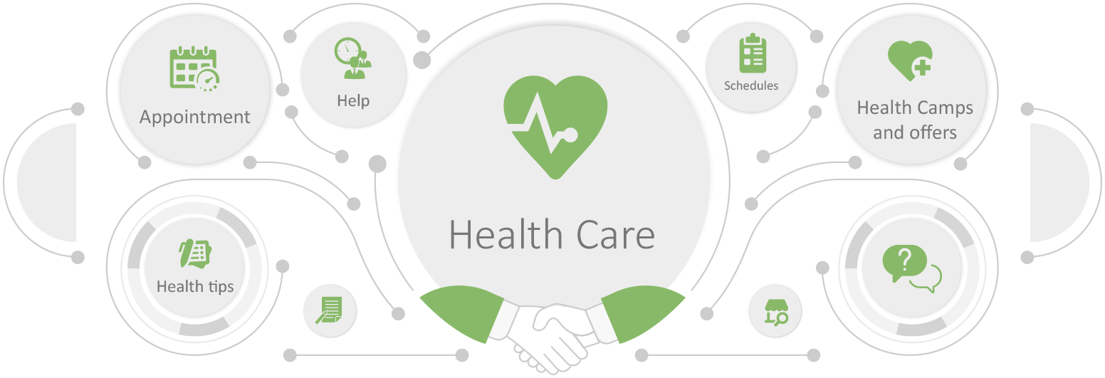 Chatbot development for healthcare industry